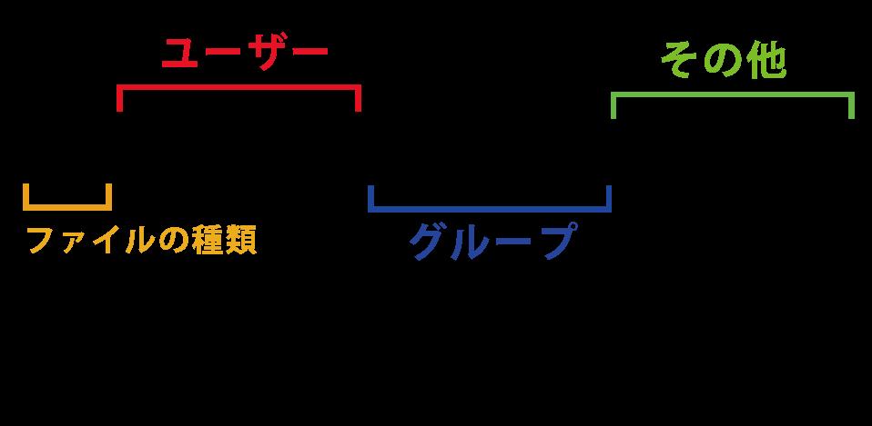 linuxのパーミッションの詳しい説明